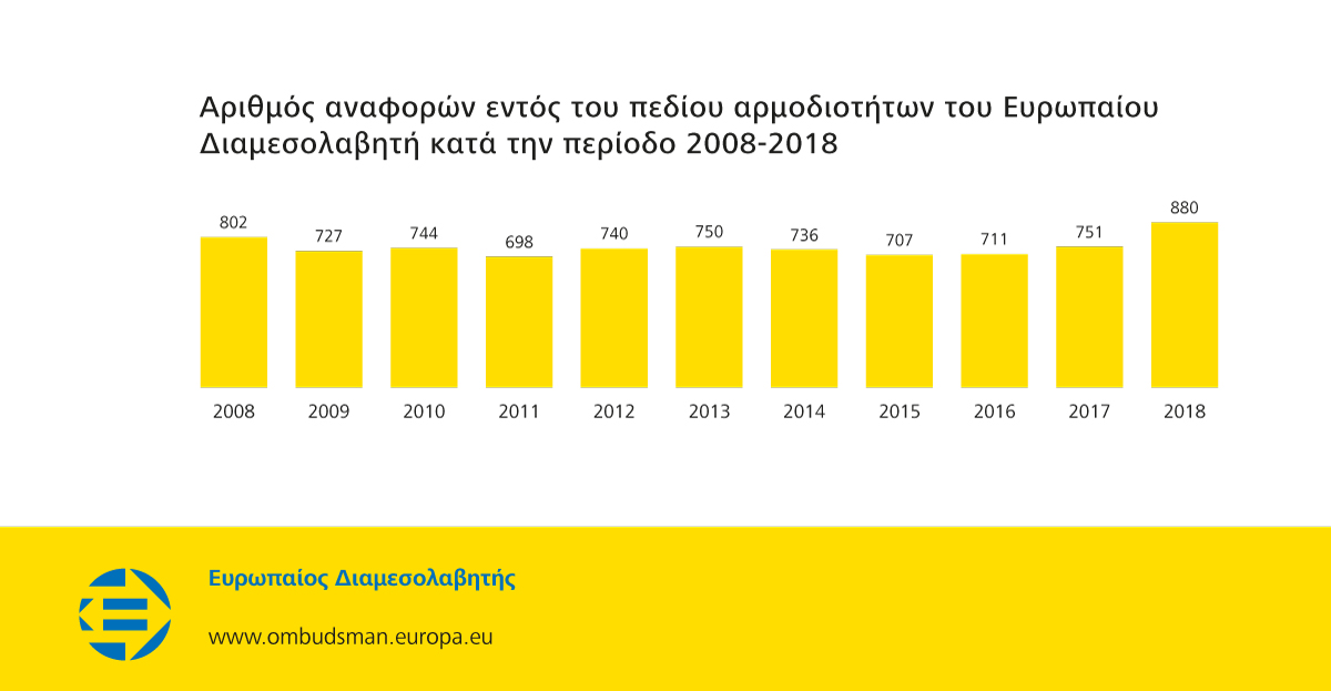 Αριθμός αναφορών εντός του πεδίου αρμοδιοτήτων του Ευρωπαίου Διαμεσολαβητή κατά την περίοδο 2008-2018