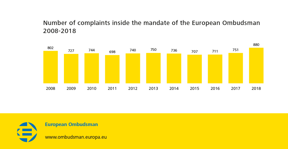 Number of complaints inside the mandate of the European Ombudsman 2008-2018