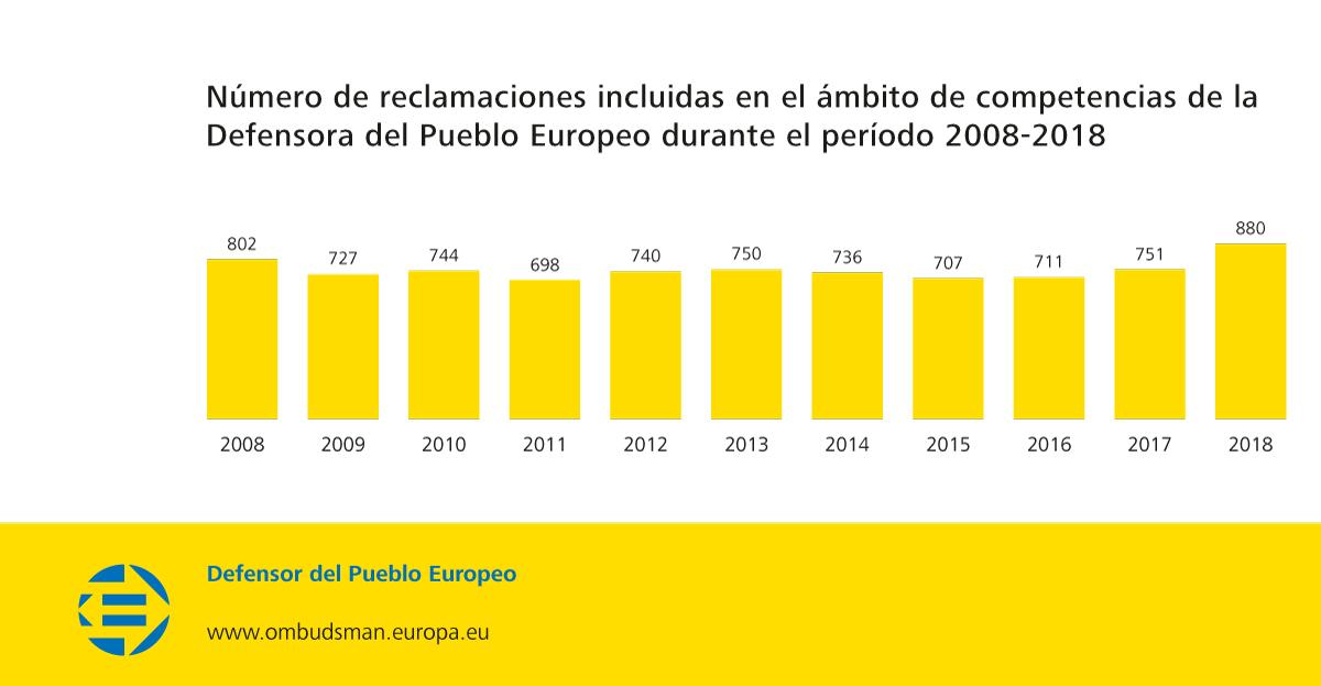 Número de reclamaciones incluidas en el ámbito de competencias de la Defensora del Pueblo Europeo durante el período 2008-2018
