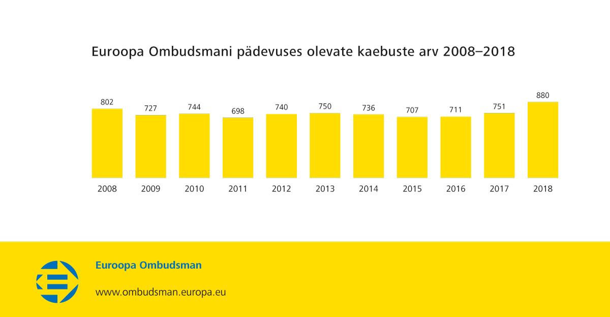 Euroopa Ombudsmani pädevuses olevate kaebuste arv 2008–2018