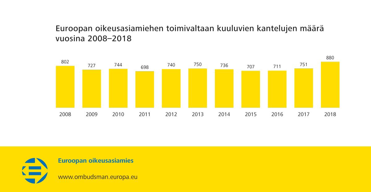 Euroopan oikeusasiamiehen toimivaltaan kuuluvien kantelujen määrä vuosina 2008–2018