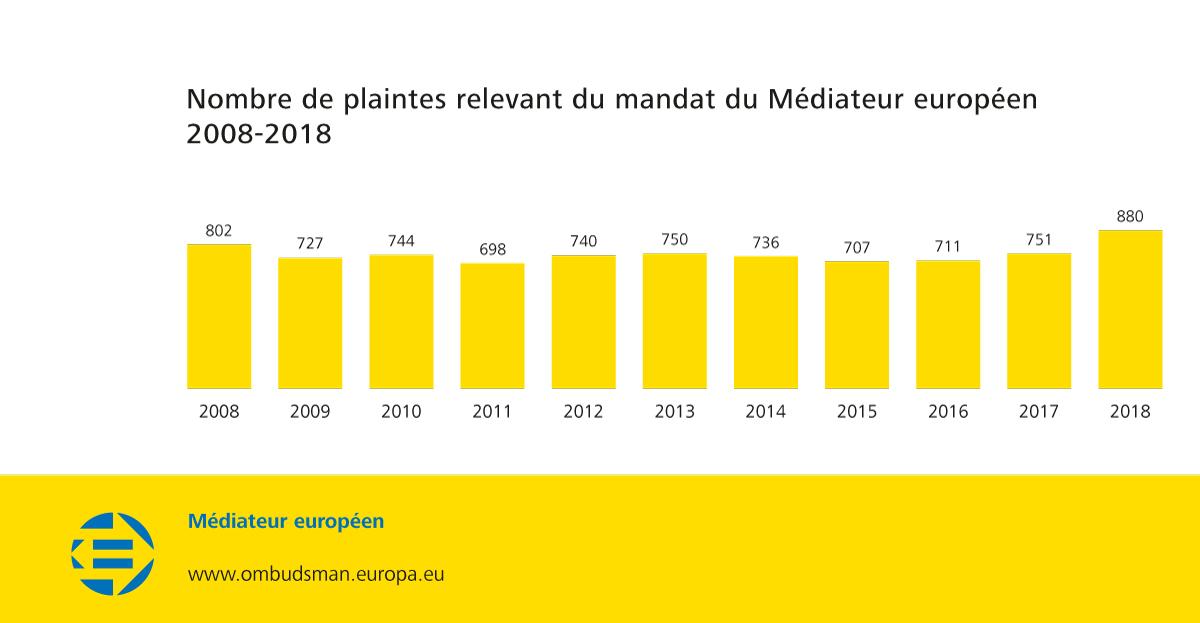 Nombre de plaintes relevant du mandat du Médiateur européen 2008-2018