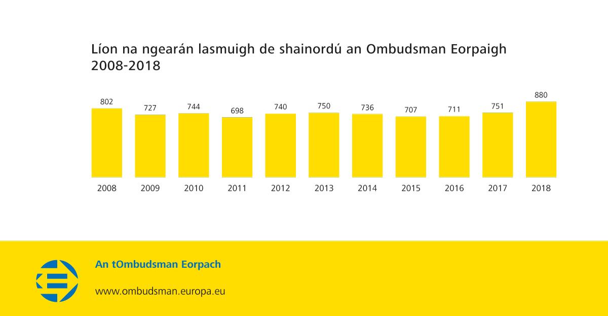 Líon na ngearán laistigh de shainordú an Ombudsman Eorpaigh 2008-2018