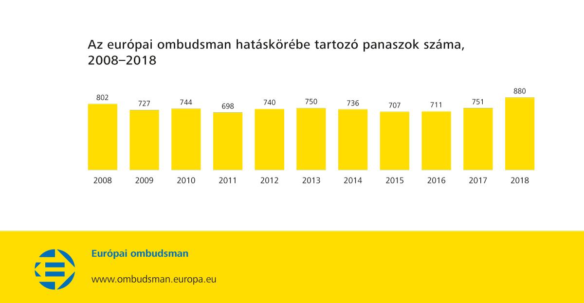 Az európai ombudsman hatáskörébe tartozó panaszok száma, 2008–2018