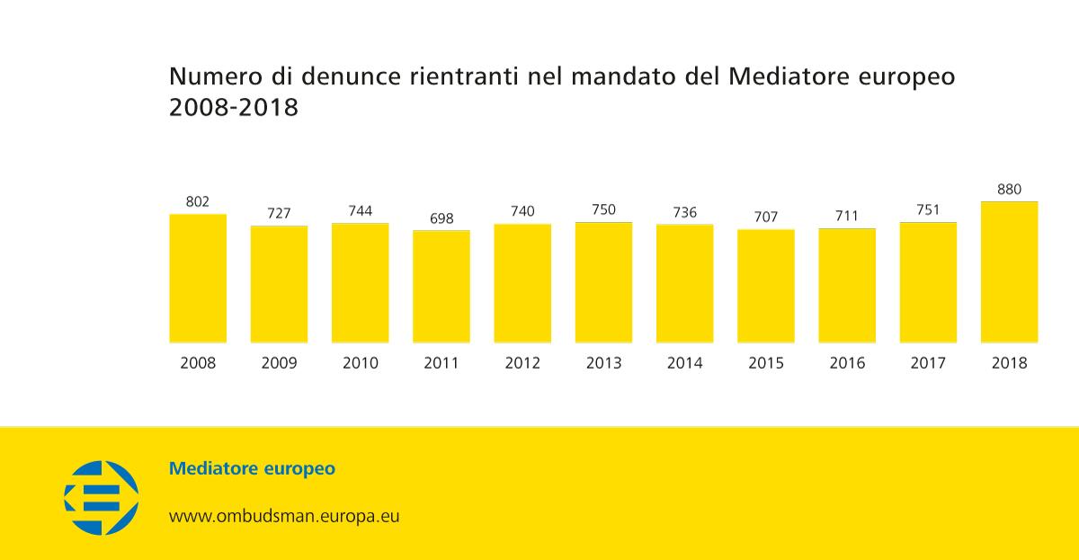Numero di denunce rientranti nel mandato del Mediatore europeo 2008-2018