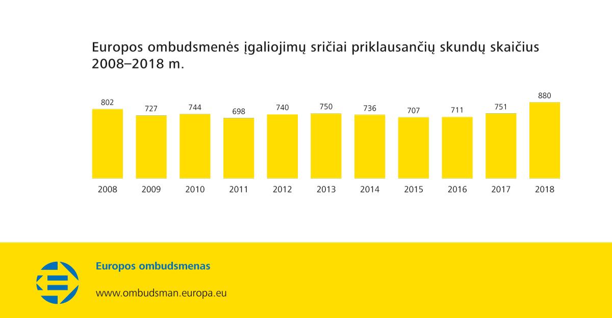 Europos ombudsmenės įgaliojimų sričiai priklausančių skundų skaičius 2008–2018 m.