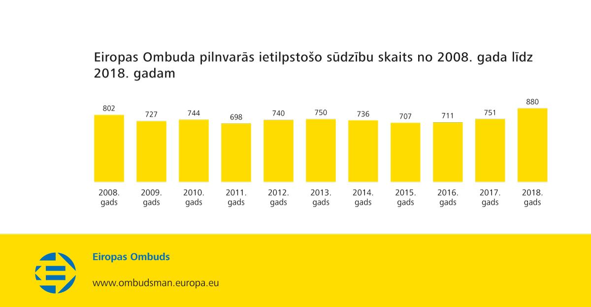 Eiropas Ombuda pilnvarās ietilpstošo sūdzību skaits no 2008. gada līdz 2018. gadam
