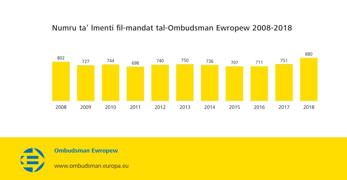 Numru ta' lmenti fil-mandat tal-Ombudsman Ewropew 2008-2018