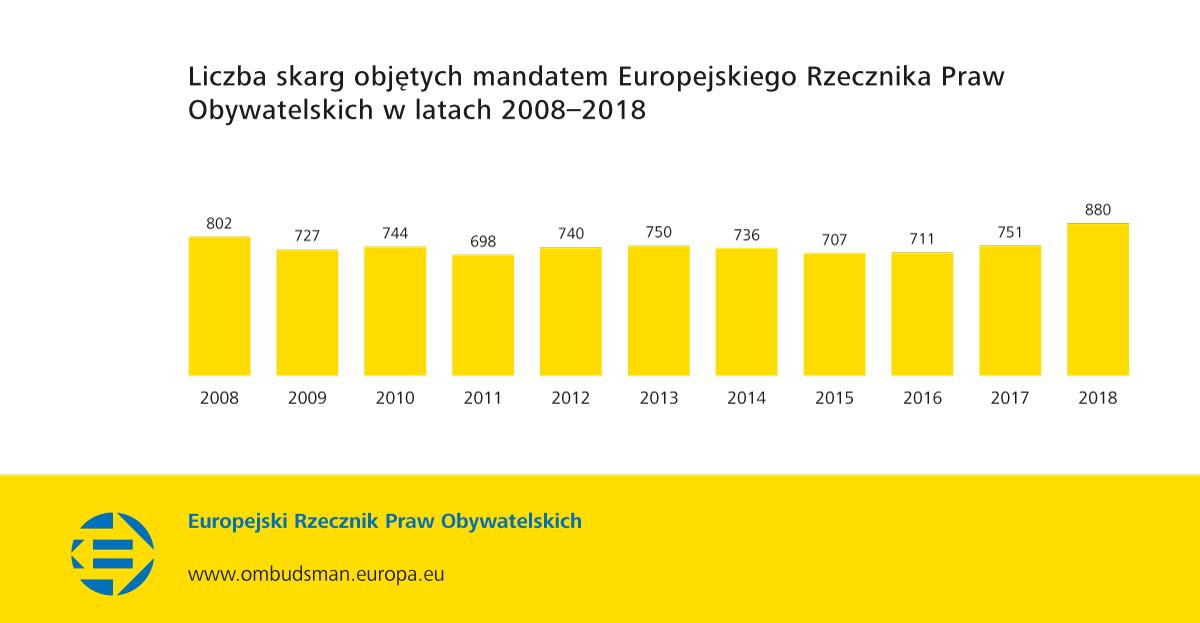 Liczba skarg objętych mandatem Europejskiego Rzecznika Praw Obywatelskich w latach 2008–2018