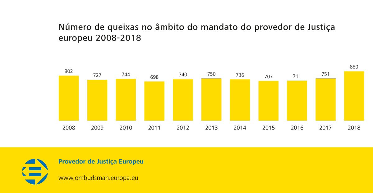 Número de queixas no âmbito do mandato do provedor de Justiça europeu 2008-2018