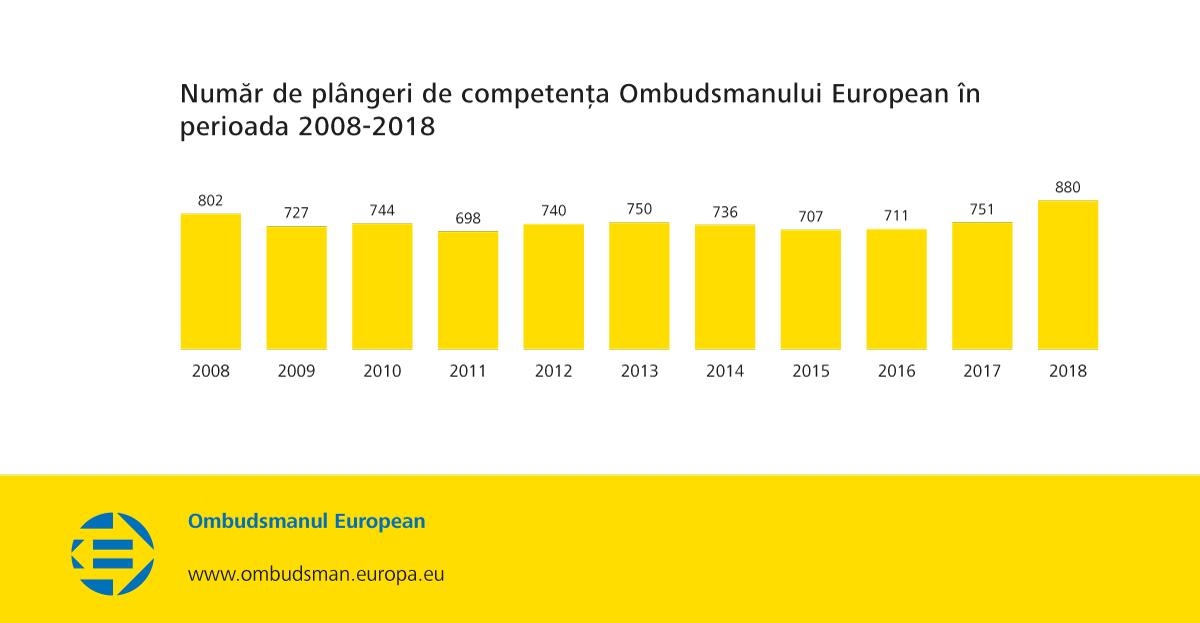Număr de plângeri de competența Ombudsmanului European în perioada 2008-2018