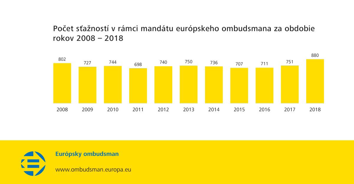 Počet sťažností v rámci mandátu európskeho ombudsmana za obdobie rokov 2008 – 2018