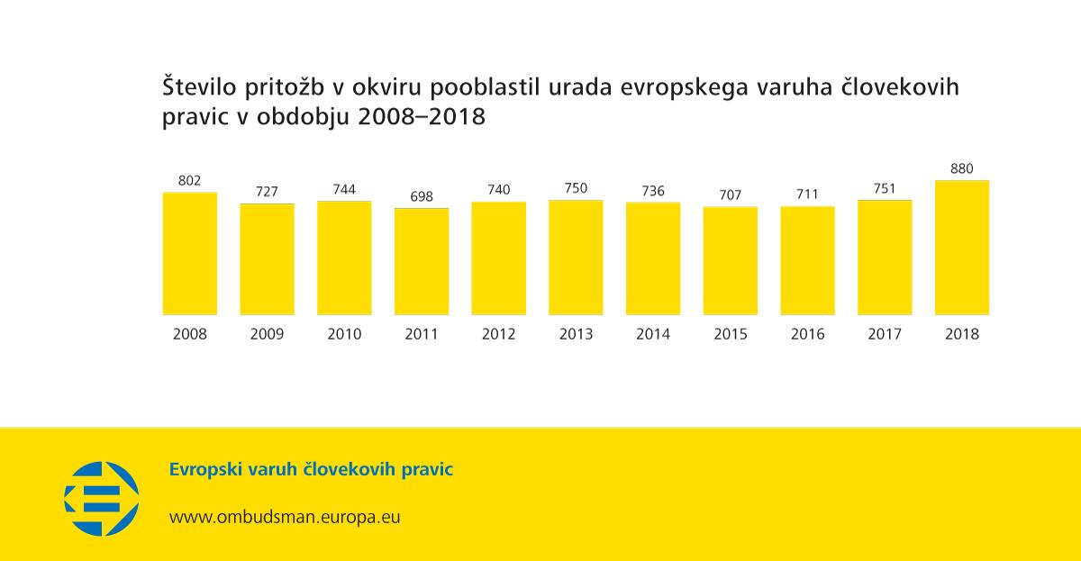 Število pritožb v okviru pooblastil urada evropskega varuha človekovih pravic v obdobju 2008–2018