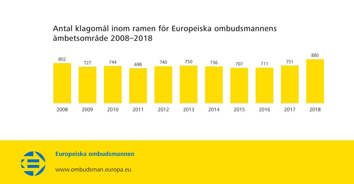 Antal klagomål inom ramen för Europeiska ombudsmannens ämbetsområde 2008–2018