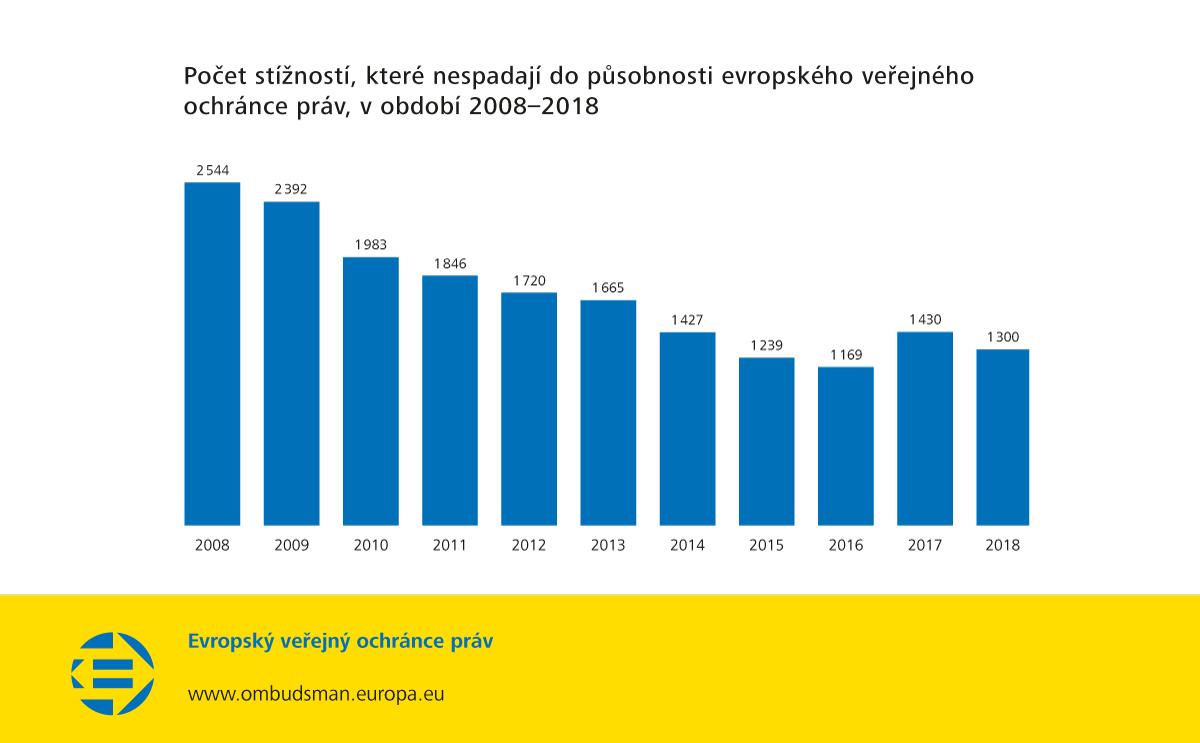 Počet stížností, které nespadají do působnosti evropského veřejného ochránce práv, v období 2008–2018