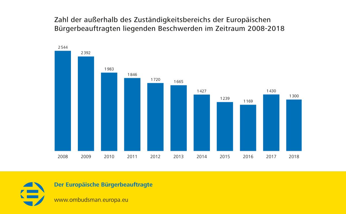 Zahl der außerhalb des Zuständigkeitsbereichs der Europäischen Bürgerbeauftragten liegenden Beschwerden im Zeitraum 2008-2018