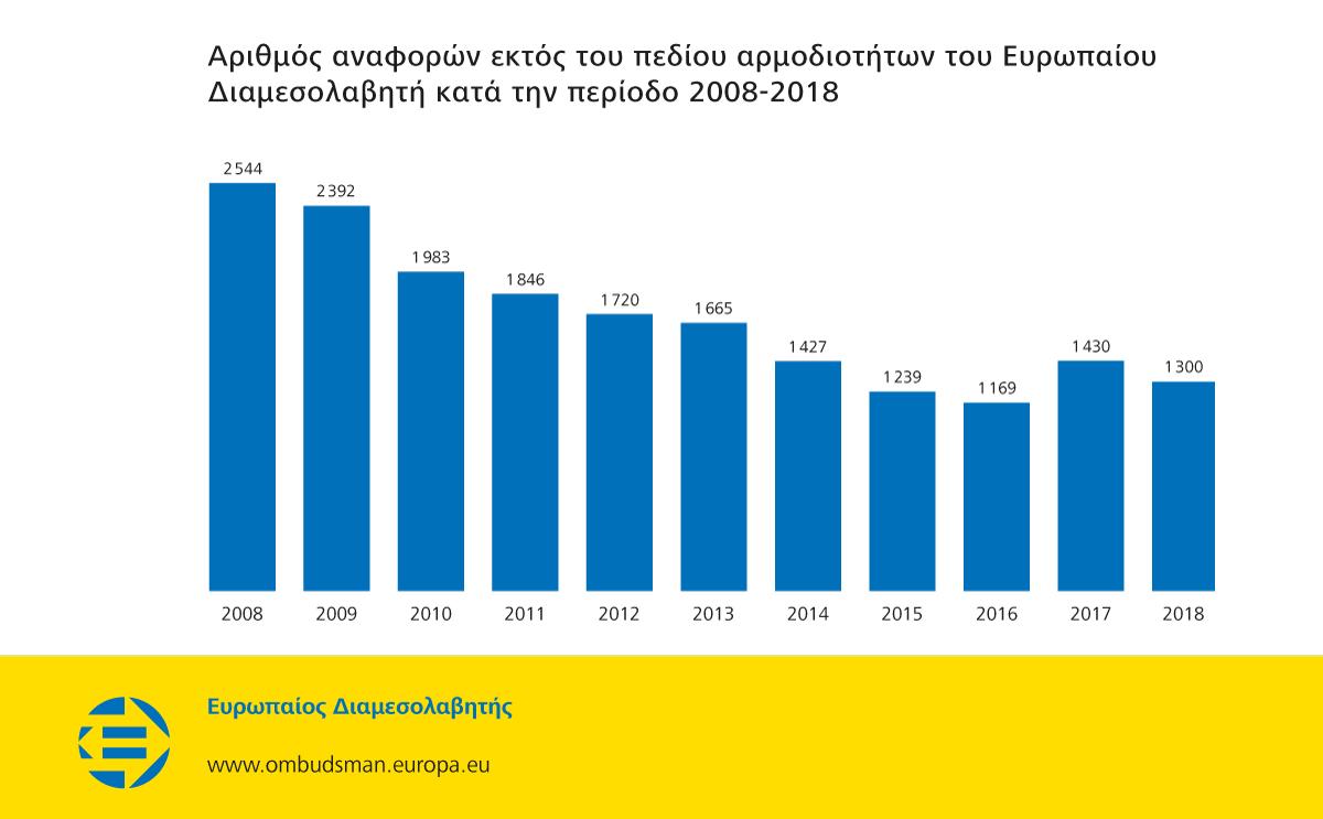 Αριθμός αναφορών εκτός του πεδίου αρμοδιοτήτων του Ευρωπαίου Διαμεσολαβητή κατά την περίοδο 2008-2018