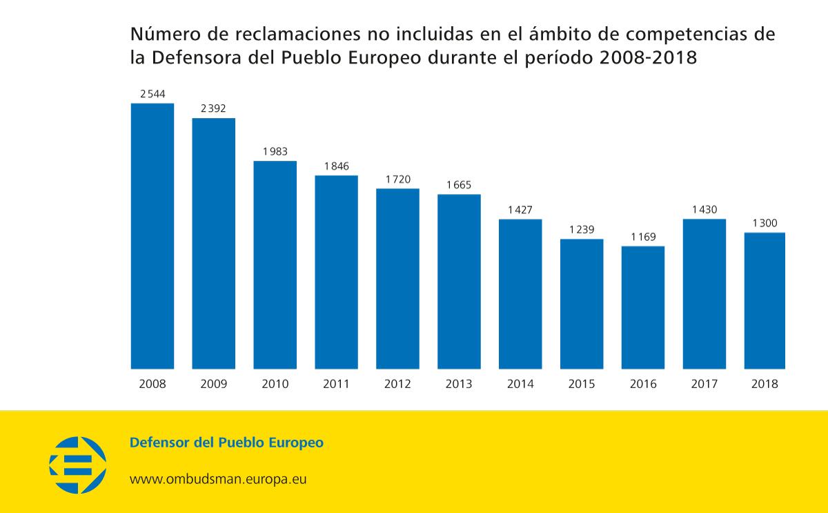 Número de reclamaciones no incluidas en el ámbito de competencias de la Defensora del Pueblo Europeo durante el período 2008-2018