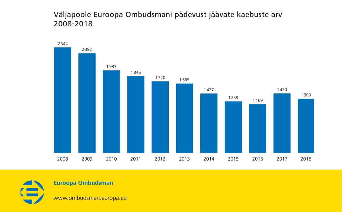 Väljapoole Euroopa Ombudsmani pädevust jäävate kaebuste arv 2008–2018