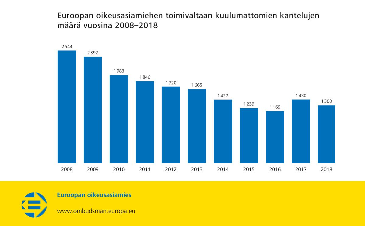 Euroopan oikeusasiamiehen toimivaltaan kuulumattomien kantelujen määrä vuosina 2008–2018