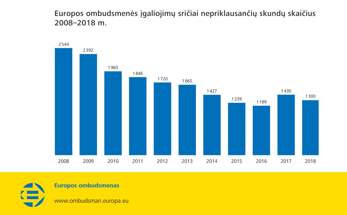 Europos ombudsmenės įgaliojimų sričiai nepriklausančių skundų skaičius 2008–2018 m.