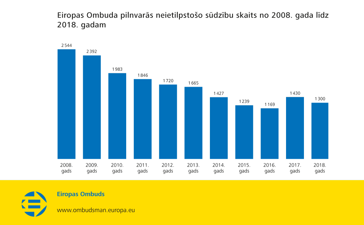 Eiropas Ombuda pilnvarās neietilpstošo sūdzību skaits no 2008. gada līdz 2018. gadam