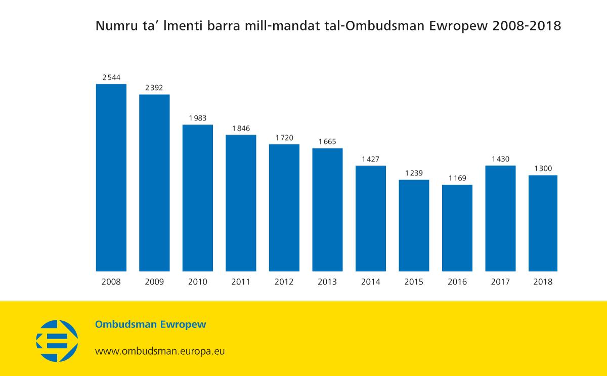 Numru ta' lmenti barra mill-mandat tal-Ombudsman Ewropew 2008-2018