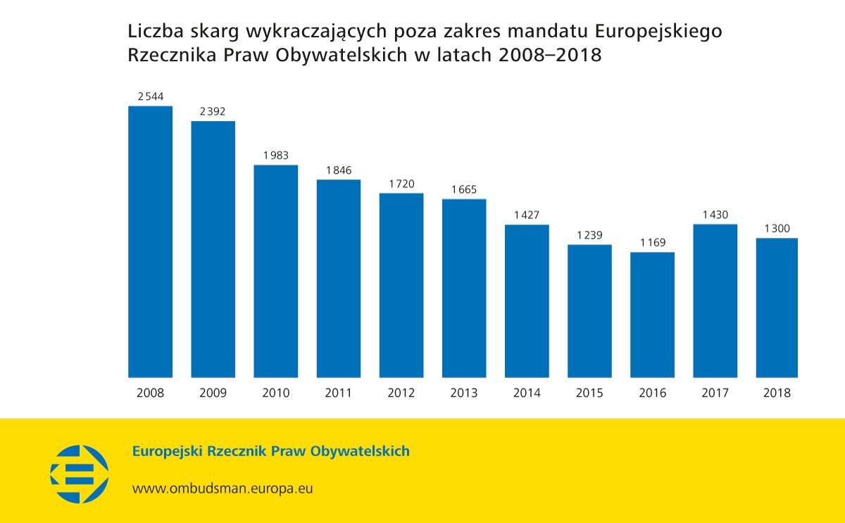Liczba skarg wykraczających poza zakres mandatu Europejskiego Rzecznika Praw Obywatelskich w latach 2008–2018
