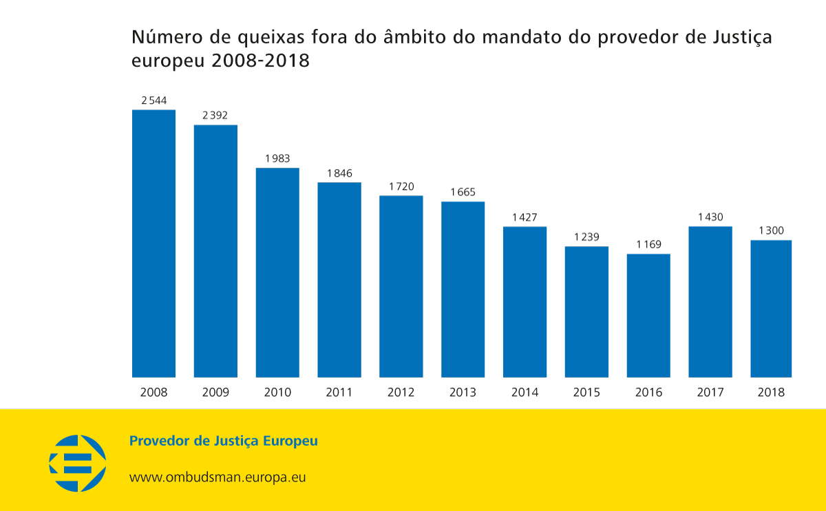 Número de queixas fora do âmbito do mandato do provedor de Justiça europeu 2008-2018