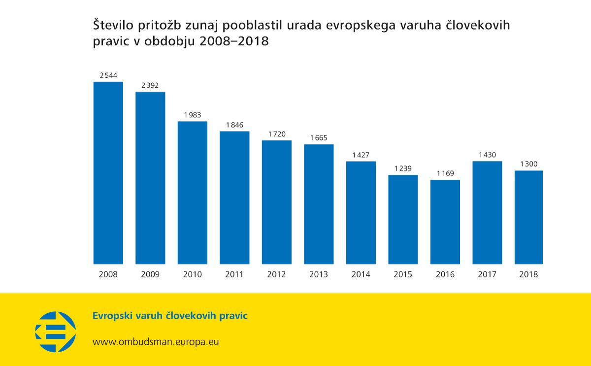 Število pritožb zunaj pooblastil urada evropskega varuha človekovih pravic v obdobju 2008–2018