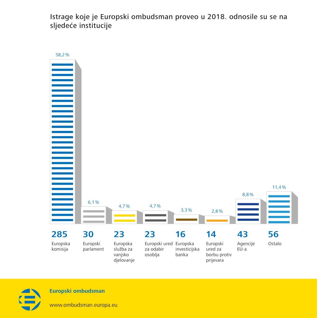 Istrage koje je Europski ombudsman proveo u 2018. odnosile su se na sljedeće institucije
