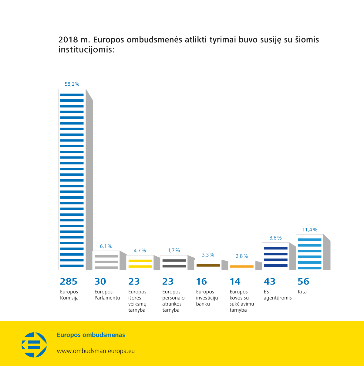 2018 m. Europos ombudsmenës atlikti tyrimai buvo susijæ su ðiomis institucijomis: