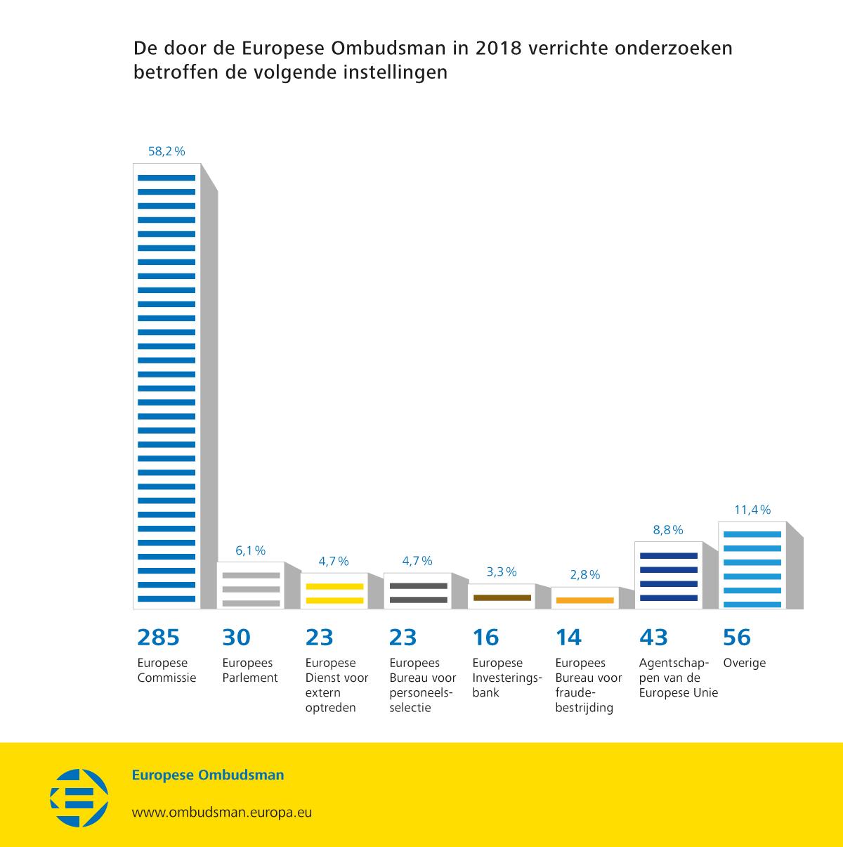 De door de Europese Ombudsman in 2018 verrichte onderzoeken betroffen de volgende instellingen