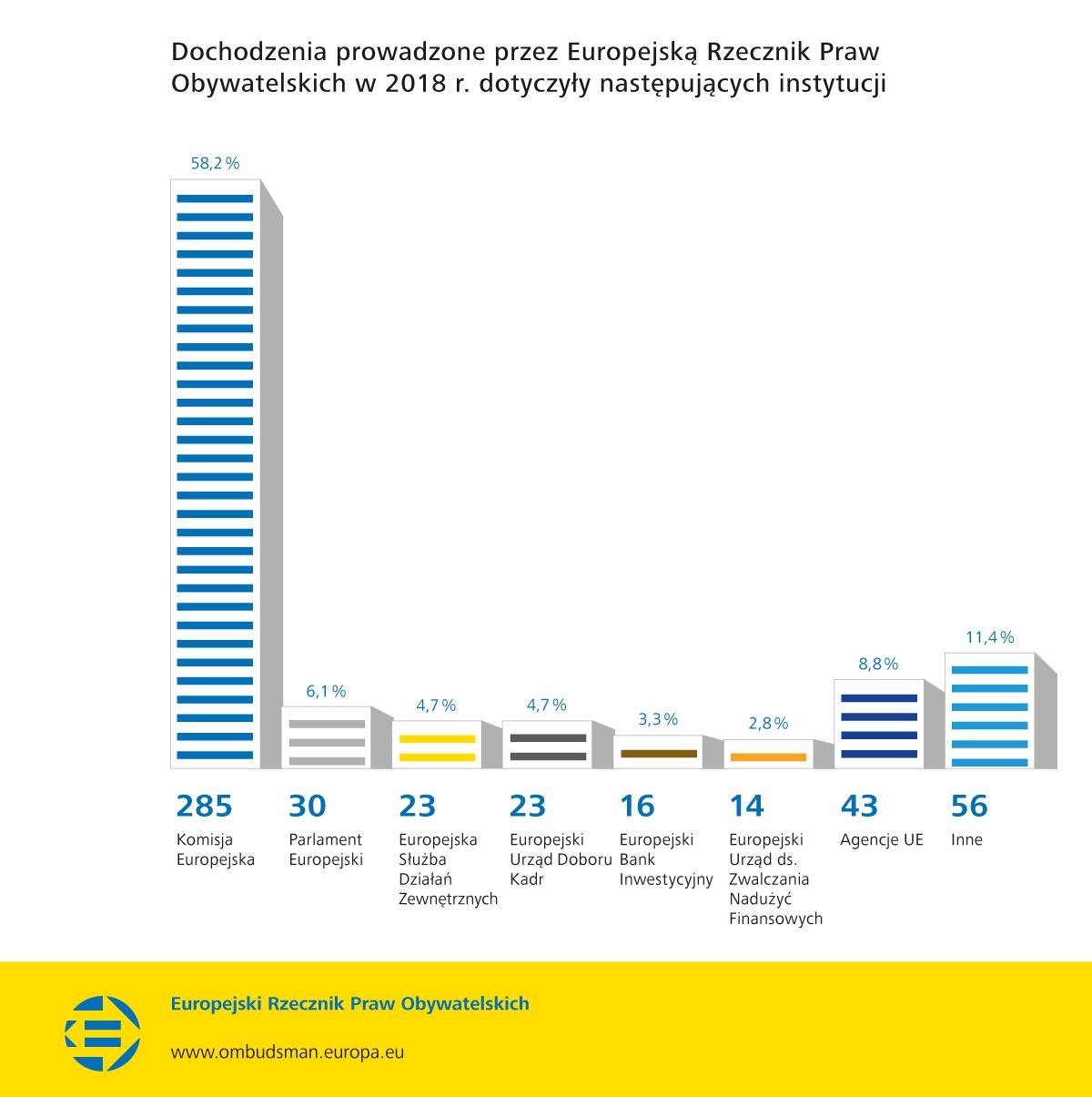 Dochodzenia prowadzone przez Europejską Rzecznik Praw Obywatelskich w 2018 r. dotyczyły następujących instytucji
