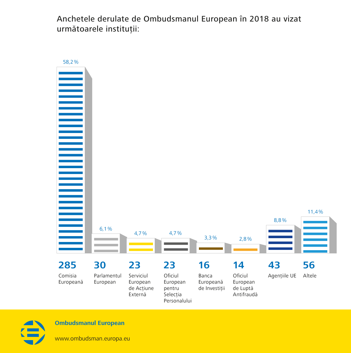 Anchetele derulate de Ombudsmanul European în 2018 au vizat următoarele instituții: