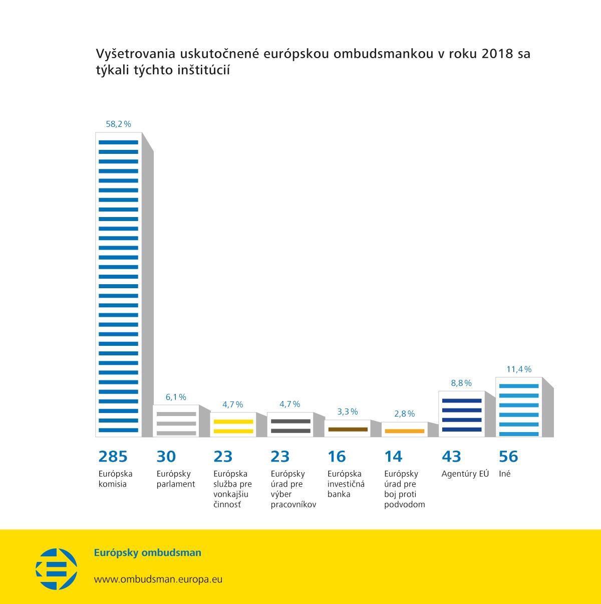 Vyšetrovania uskutočnené európskou ombudsmankou v roku 2018 sa týkali týchto inštitúcií