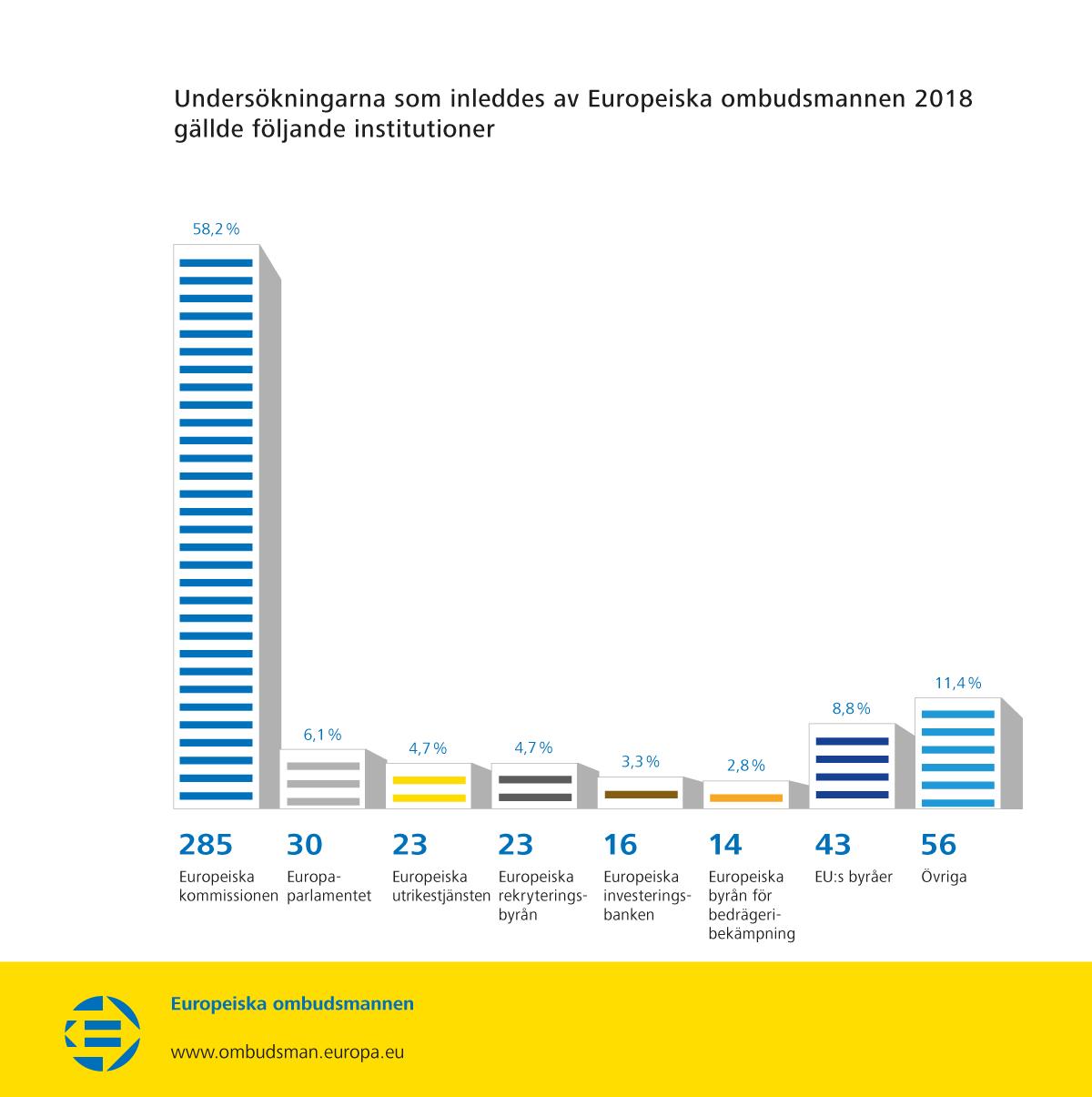 Undersökningarna som inleddes av Europeiska ombudsmannen 2018 gällde följande institutioner