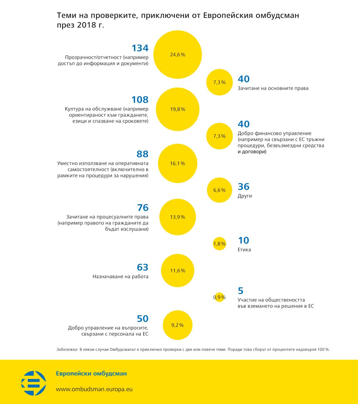 Теми на проверките, приключени от Европейския омбудсман през 2018 г.