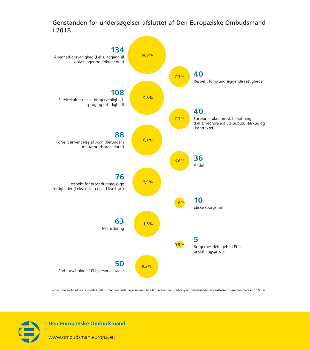 Genstanden for undersøgelser afsluttet af Den Europæiske Ombudsmand i 2018