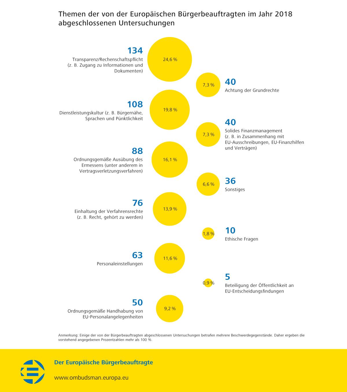 Themen der von der Europäischen Bürgerbeauftragten im Jahr 2018 abgeschlossenen Untersuchungen
