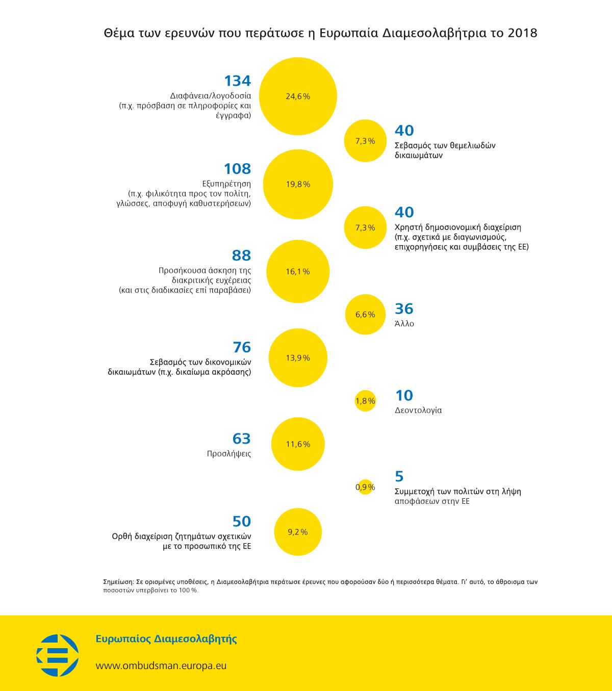 Θέμα των ερευνών που περάτωσε η Ευρωπαία Διαμεσολαβήτρια το 2018