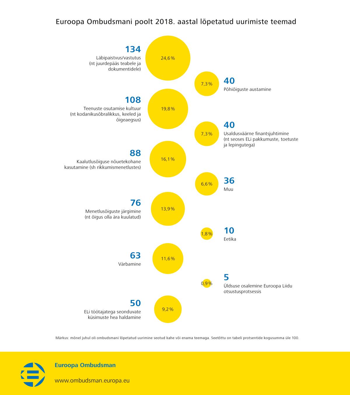 Euroopa Ombudsmani poolt 2018. aastal lõpetatud uurimiste teemad