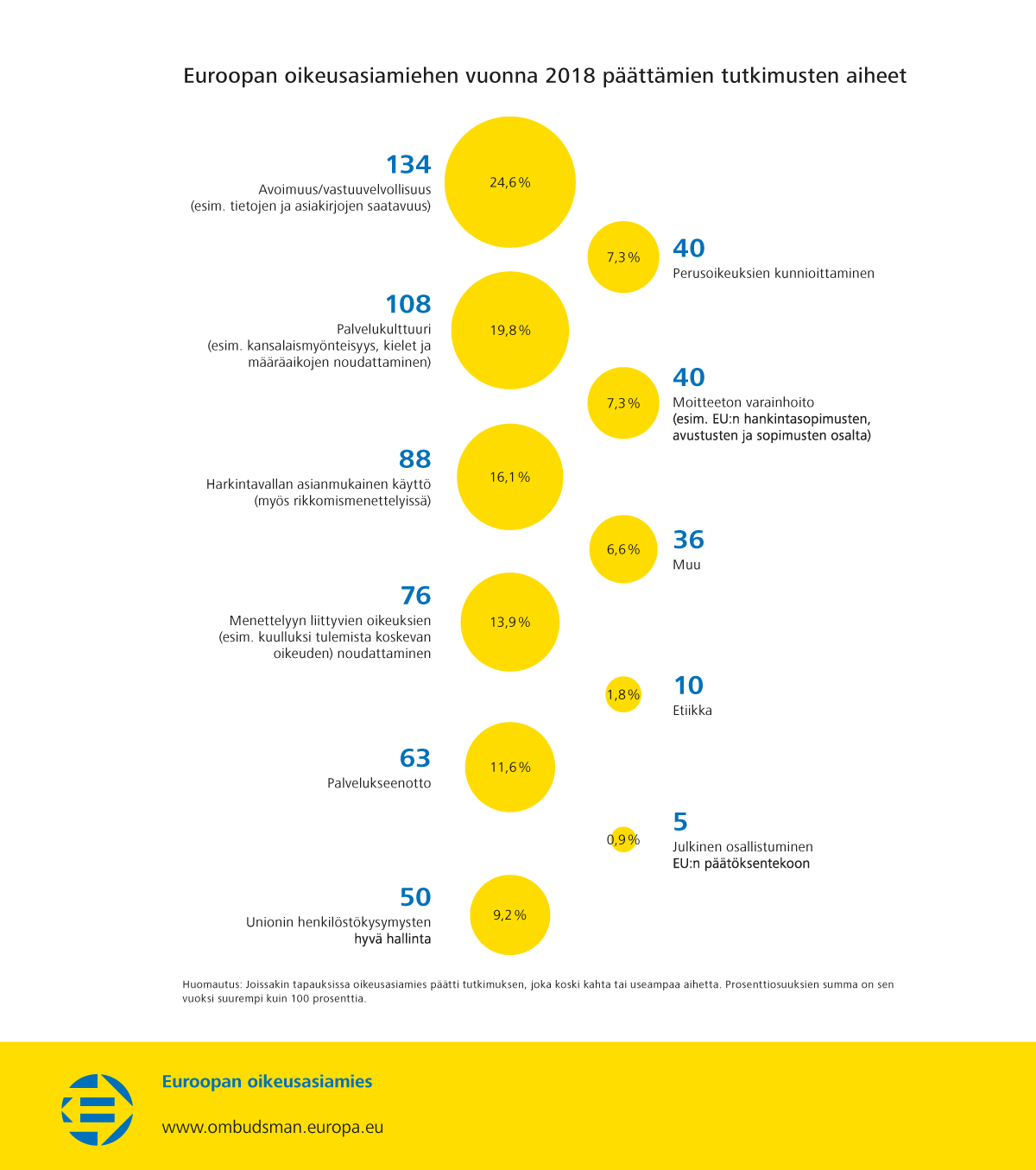 Euroopan oikeusasiamiehen vuonna 2018 päättämien tutkimusten aiheet