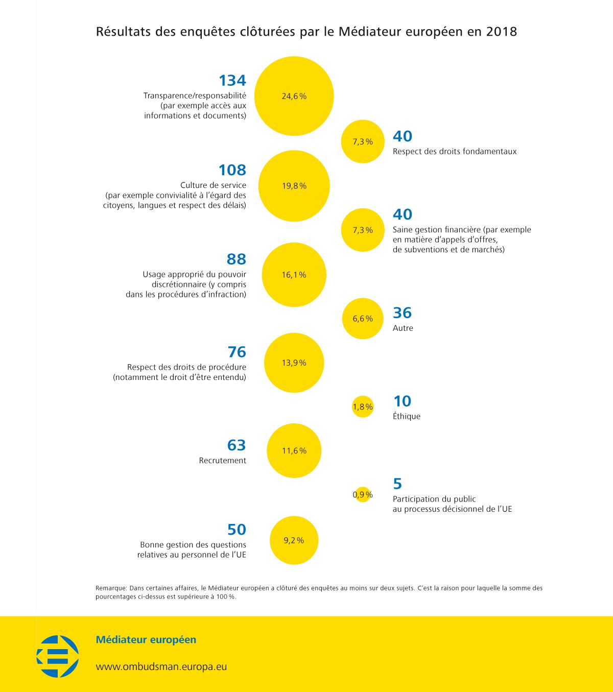 Résultats des enquêtes clôturées par le Médiateur européen en 2018