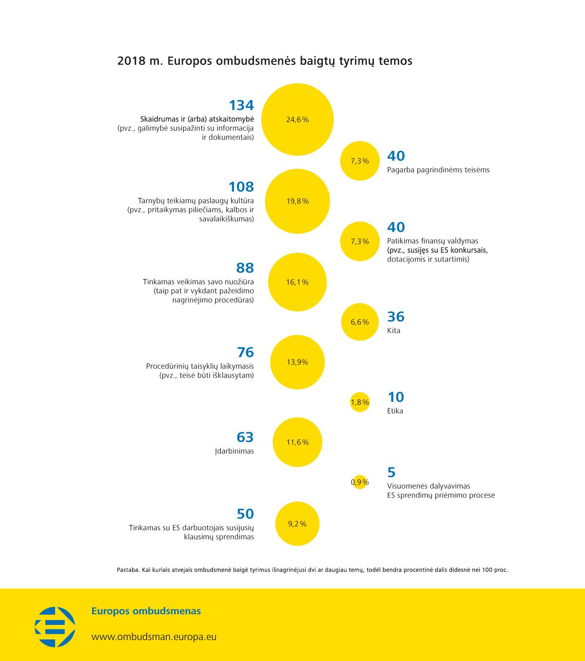 2018 m. Europos ombudsmenės baigtų tyrimų temos