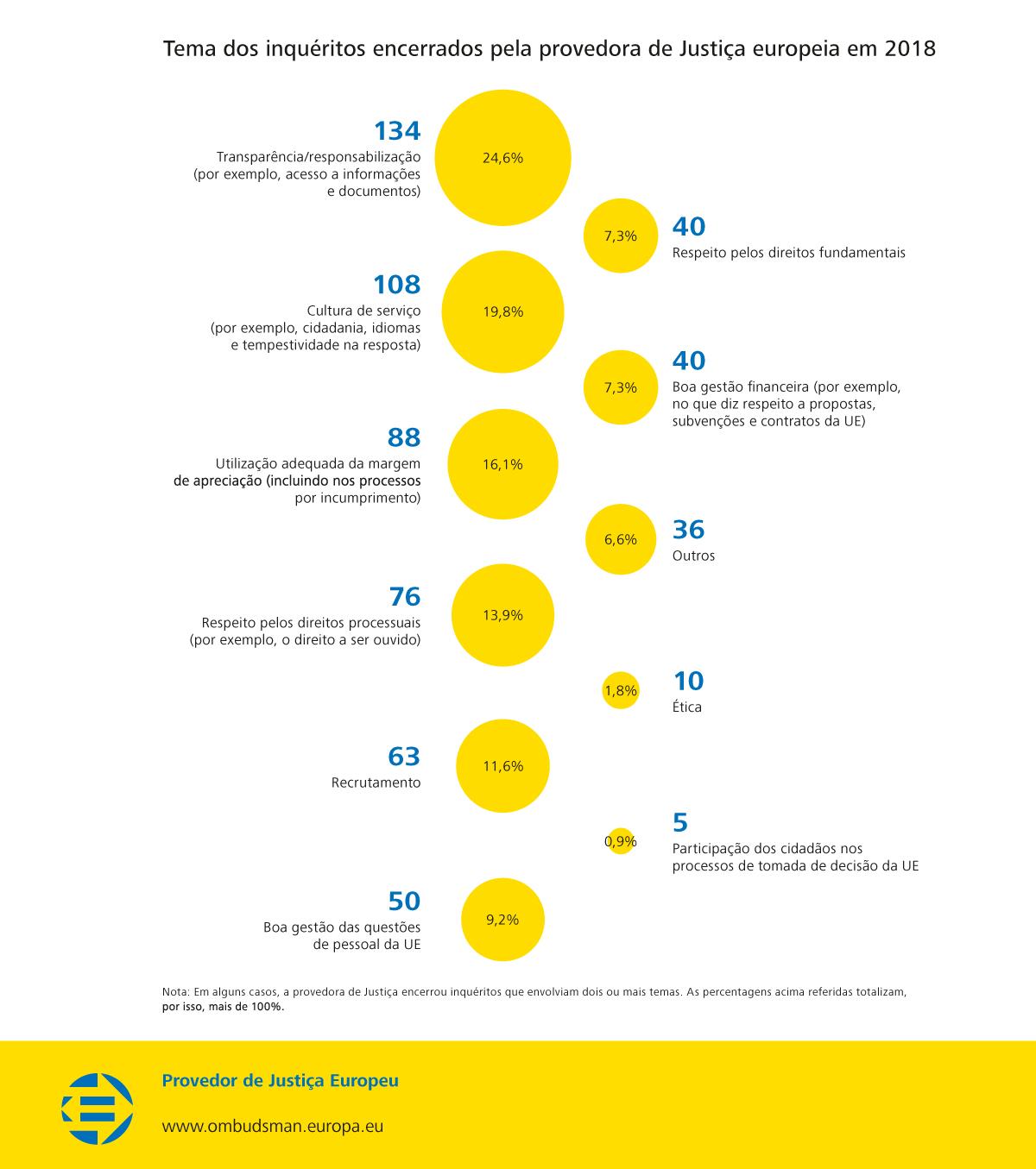 Tema dos inquéritos encerrados pela provedora de Justiça europeia em 2018