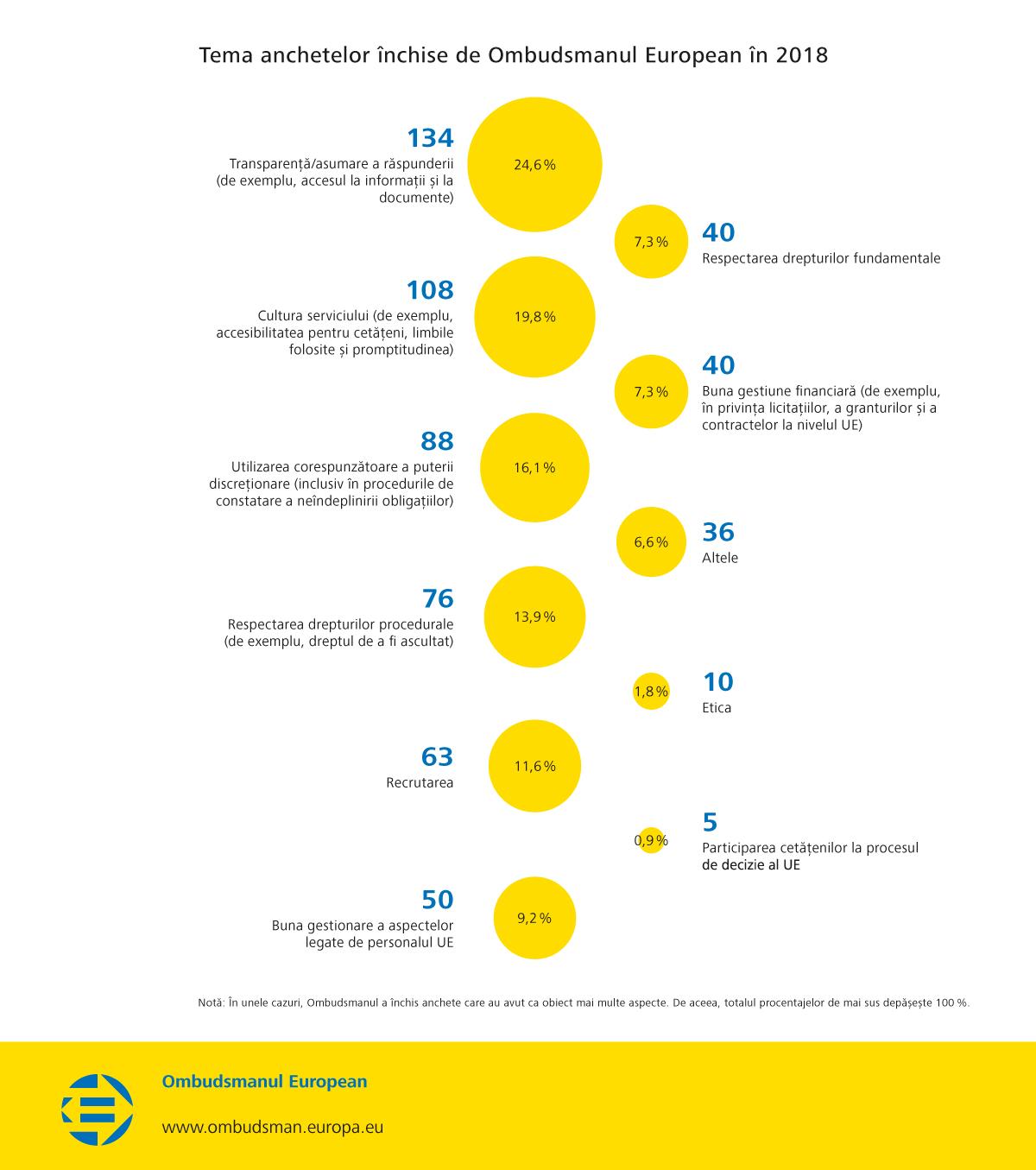 Tema anchetelor închise de Ombudsmanul European în 2018