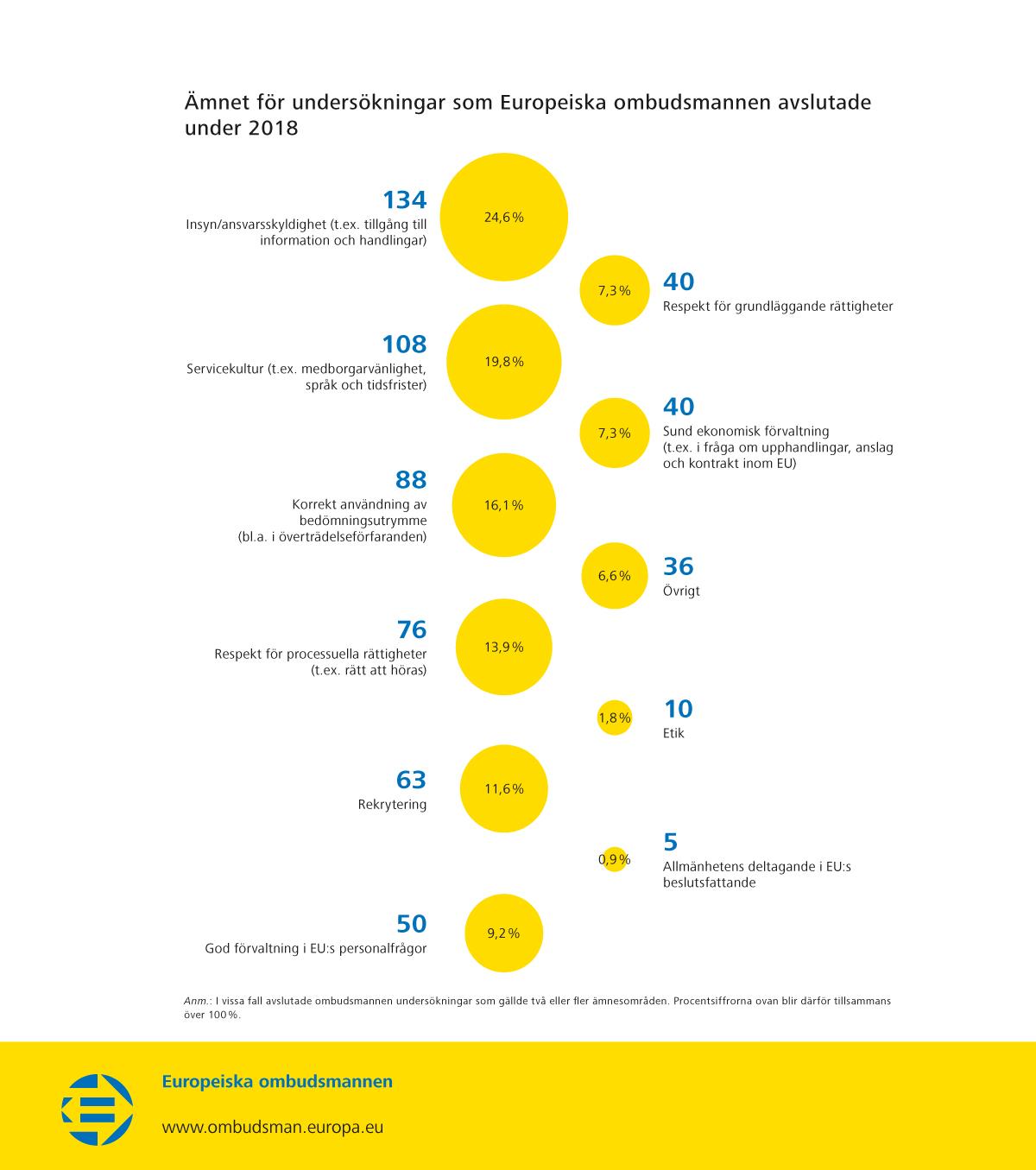 Ämnet för undersökningar som Europeiska ombudsmannen avslutade under 2018