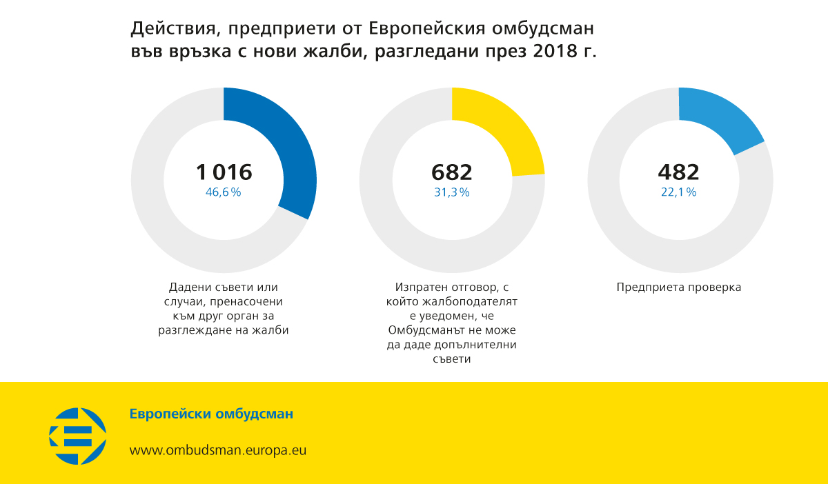 Действия, предприети от Европейския омбудсман във връзка с нови жалби, разгледани през 2018 г.