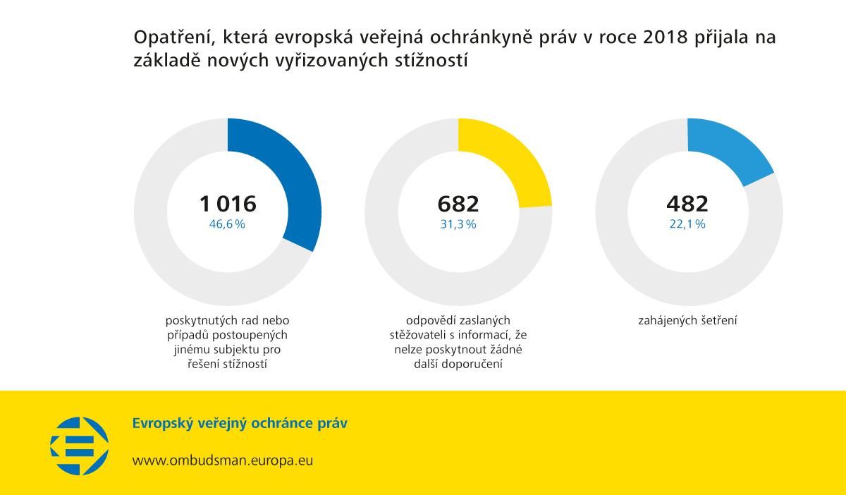 Opatření, která evropská veřejná ochránkyně práv v roce 2018 přijala na základě nových vyřizovaných stížností